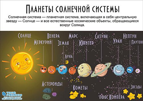 планеты солнечной системы для детей 1